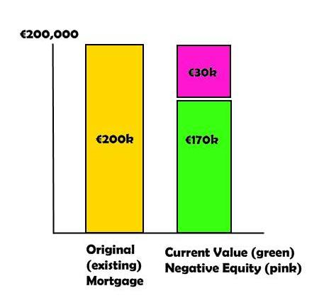 Negative Equity Financing Irish Mortgage Brokers
