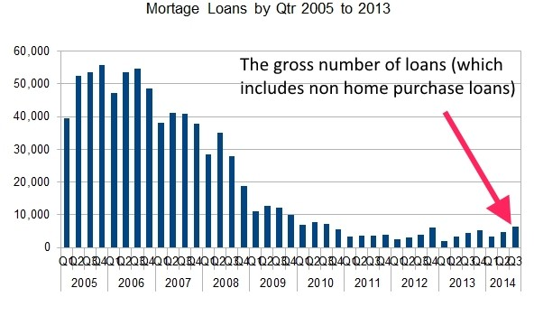 2014 irish loan number by quarter