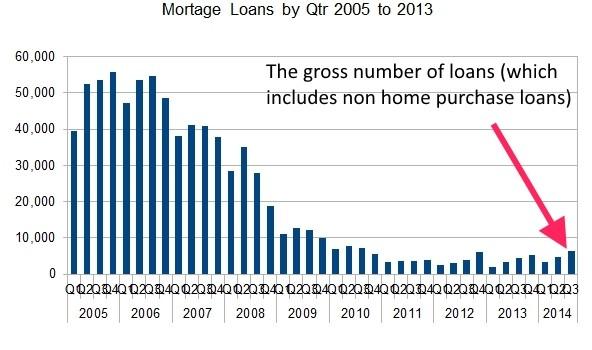 2014 irish loan number by quarter