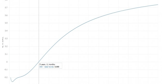 2015-03-25 yield curve