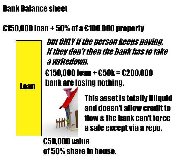 Mortgage Shortfall Meaning