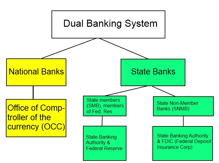 bank supervision Bank supervision the bank supervision department bank supervision's underlying philosophy revolves around the concept that banks and trust companies should be free to allocate credit according to market forces and should be entitled to set terms and conditions for their operations in an environment of competition.