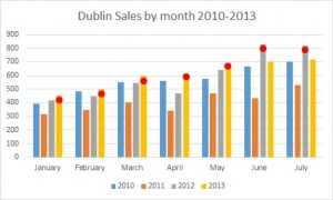 Dublin sales by month 2010-2013