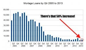 IBF lending data 2013
