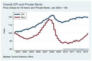 CPI v private rents