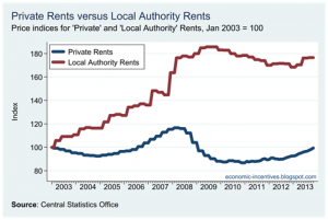 Public v Private Rents