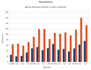 Repossessions statistics