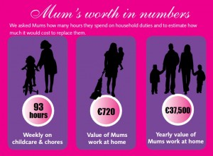 Mothersday Infographic - a mothers worth