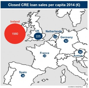 2014 loan sale values per head of capita