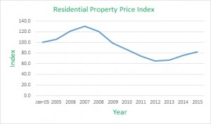 2016-03-02 historical property price index ireland
