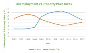 2016-03 unemployment vs property prices