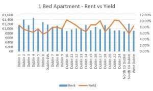 2016 one bed property rent vs yield